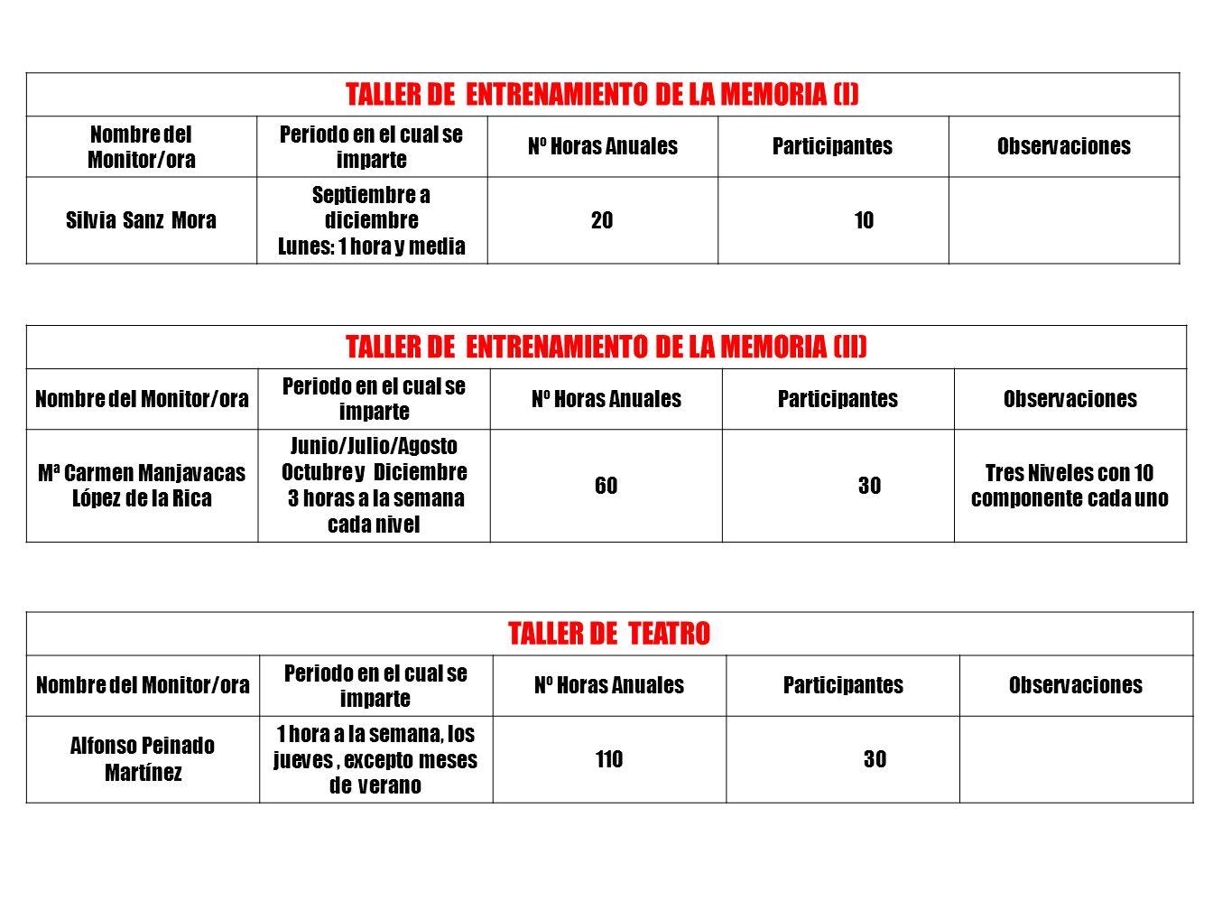 TALLER DE ACORDEON Nombre del Monitor/oraPeriodo en el cual se imparte Nº Horas Anuales ParticipantesObservaciones Joaquin Romero de Avila Romero de A