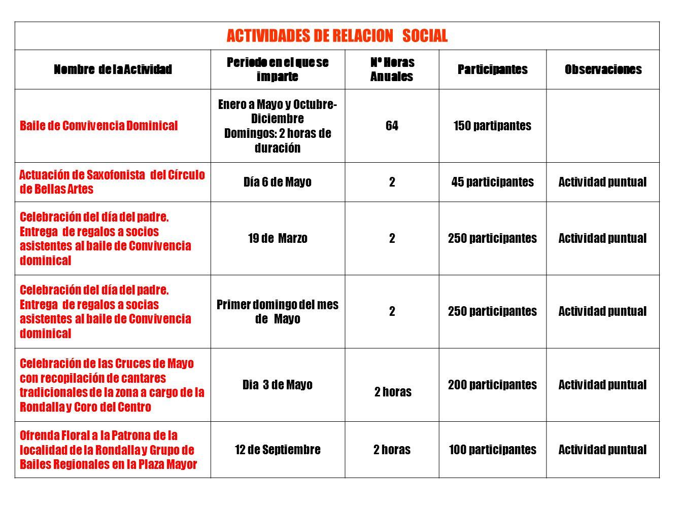 TALLER DE ENTRENAMIENTO DE LA MEMORIA (I) Nombre del Monitor/ora Periodo en el cual se imparte Nº Horas AnualesParticipantesObservaciones Silvia Sanz