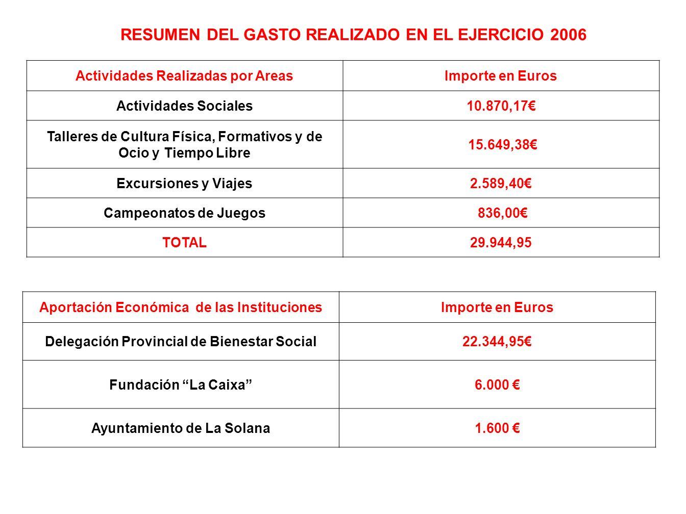 CAMPEONATOS DE JUEGOS MODALIDADES DE JUEGONº DE PARTICIPANTES PERIODO DE CELEBRACIÓN OBSERVACIONES Tute, Truque de Espadas y Bastos, Cinquillo, Dominó