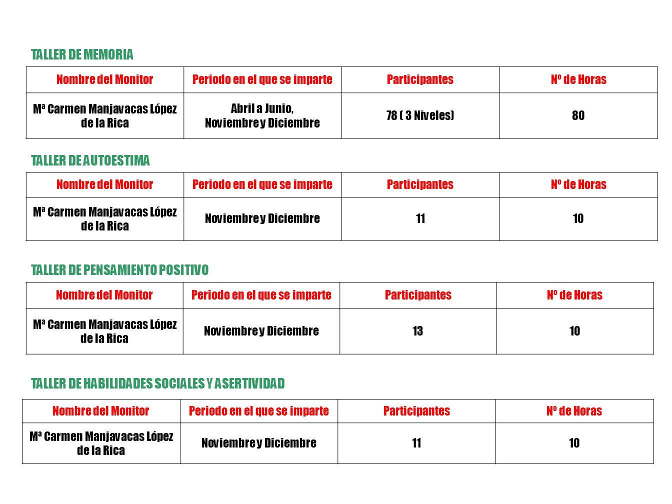 1.-AREA DE PROMOCION DE LA AUTONOMIA PERSONAL Y EL ENVEJECIMIENTO SALUDABLE GIMNASIA Nombre del MonitorPeriodo en el que se imparteParticipantesNº de Horas Pilar Losa Romero de Ávila Enero a Mayo y Octubre a Diciembre 4245 Observaciones: Se imparten otras 45 horas a cargo de Adecam Nombre del MonitorPeriodo en el que se imparteParticipantesNº de Horas Pilar Losa Romero de Ávila Enero a Mayo y Octubre a Diciembre 34113 TAI-CHI RUTA SENDERISTA Nombre del MonitorPeriodo en el que se imparteParticipantesNº de Horas Pilar Losa Romero de Ávila.- Organizada por Adecam 14 de Abril353