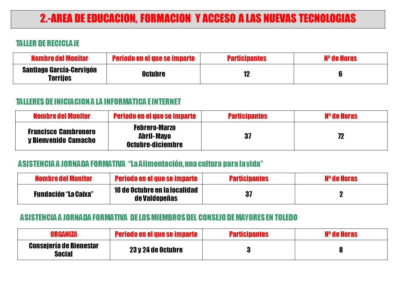 TALLER DE MEMORIA Nombre del MonitorPeriodo en el que se imparteParticipantesNº de Horas Mª Carmen Manjavacas López de la Rica Abril a Junio, Noviembr