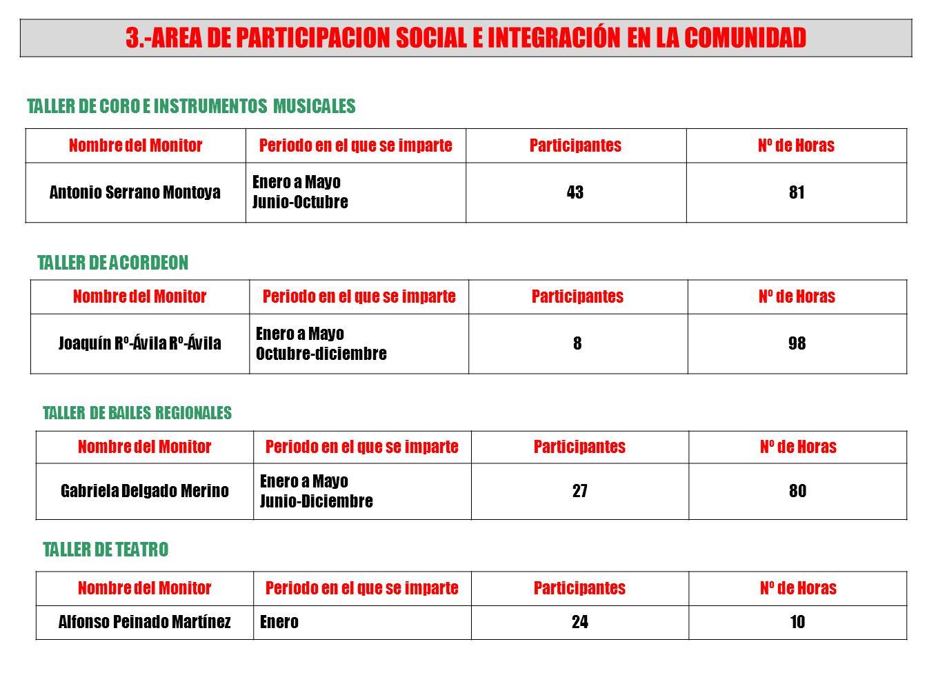 2.-AREA DE EDUCACION, FORMACION Y ACCESO A LAS NUEVAS TECNOLOGIAS TALLER DE RECICLAJE Nombre del MonitorPeriodo en el que se imparteParticipantesNº de Horas Santiago García-Cervigón Torrijos Octubre126 TALLERES DE INICIACION A LA INFORMATICA E INTERNET Nombre del MonitorPeriodo en el que se imparteParticipantesNº de Horas Francisco Cambronero y Bienvenido Camacho Febrero-Marzo Abril- Mayo Octubre-diciembre 3772 ASISTENCIA A JORNADA FORMATIVA La Alimentación, una cultura para la vida Nombre del MonitorPeriodo en el que se imparteParticipantesNº de Horas Fundación La Caixa 10 de Octubre en la localidad de Valdepeñas 372 ASISTENCIA A JORNADA FORMATIVA DE LOS MIEMBROS DEL CONSEJO DE MAYORES EN TOLEDO ORGANIZAPeriodo en el que se imparteParticipantesNº de Horas Consejería de Bienestar Social 23 y 24 de Octubre38