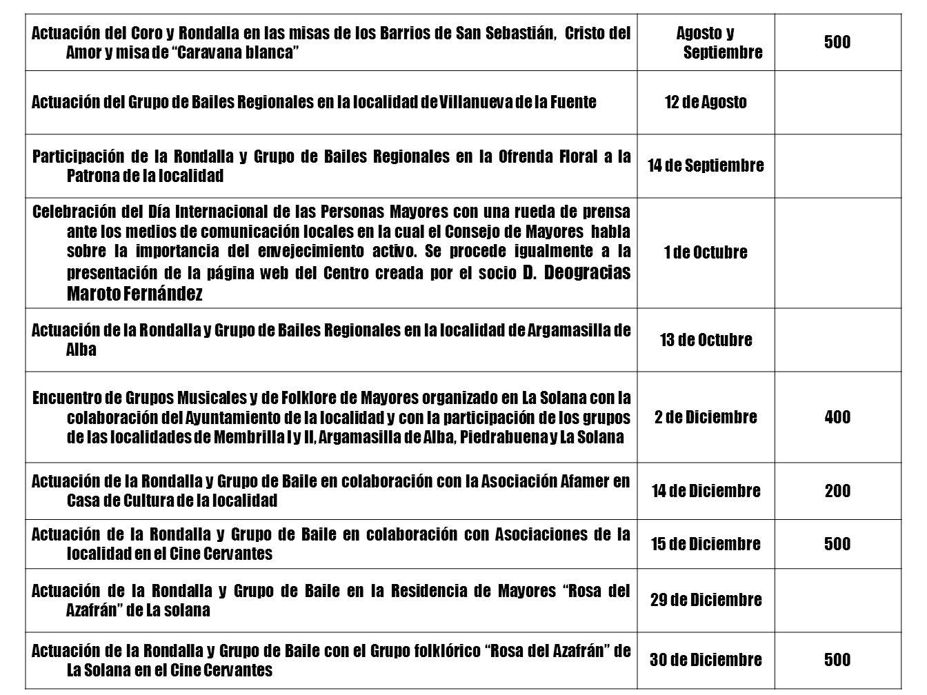 ACTOS DE PARTICIPACION SOCIAL Breve descripción de la ActividadFechaNº Asistentes Recital de Villancicos a cargo del Coro y Rondalla Santa Cecilia en