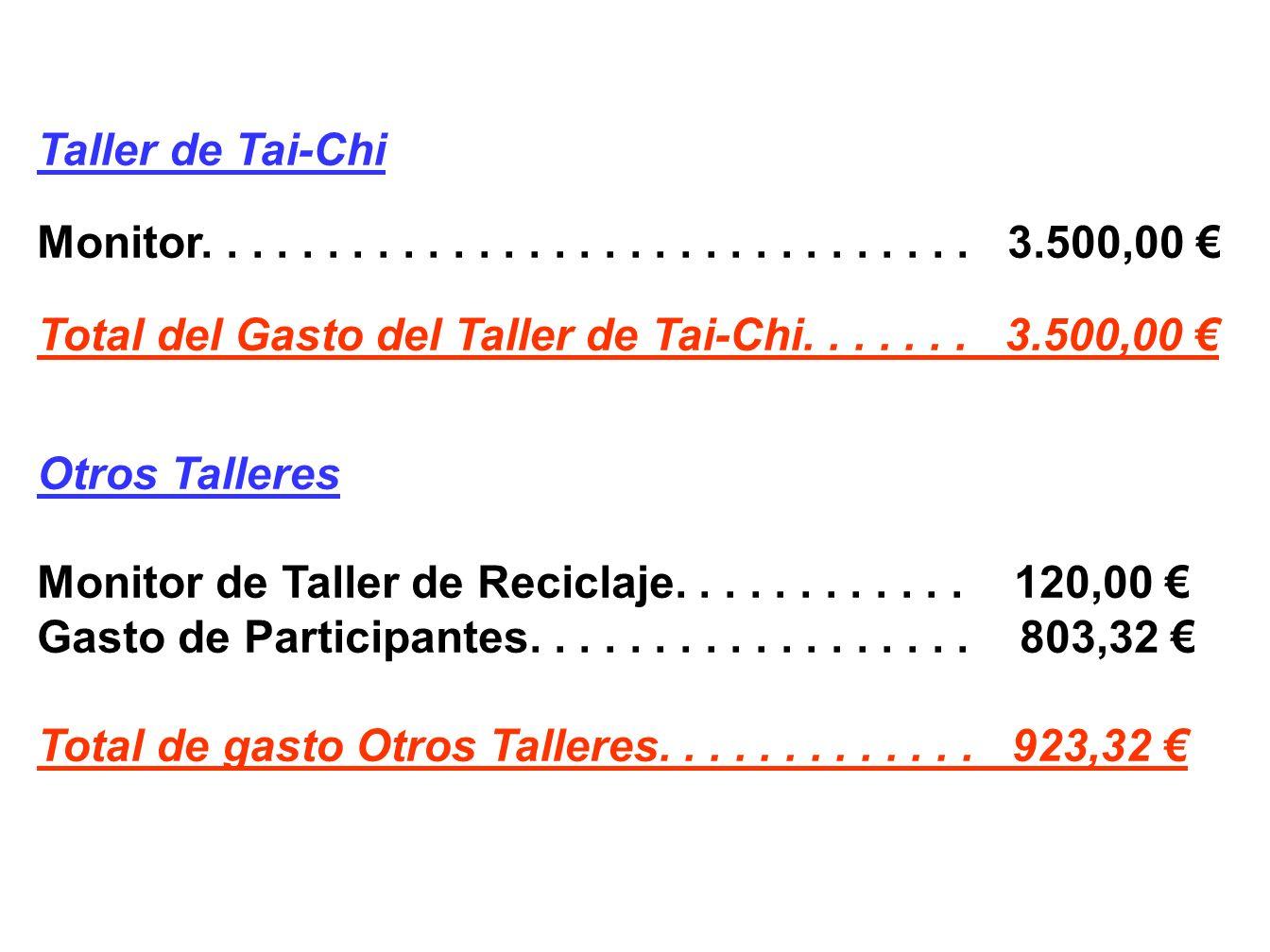 Talleres de Psicología (Ayuntamiento de La Solana) Monitor Talleres Autoestima, Pensamiento Positivo y Habilidades Sociales........... 1.700,00 Total