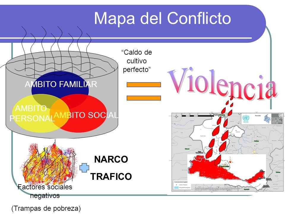 Mapa del Conflicto Caldo de cultivo perfecto Factores sociales negativos (Trampas de pobreza) NARCO TRAFICO AMBITO FAMILIAR AMBITO SOCIAL AMBITO PERSO