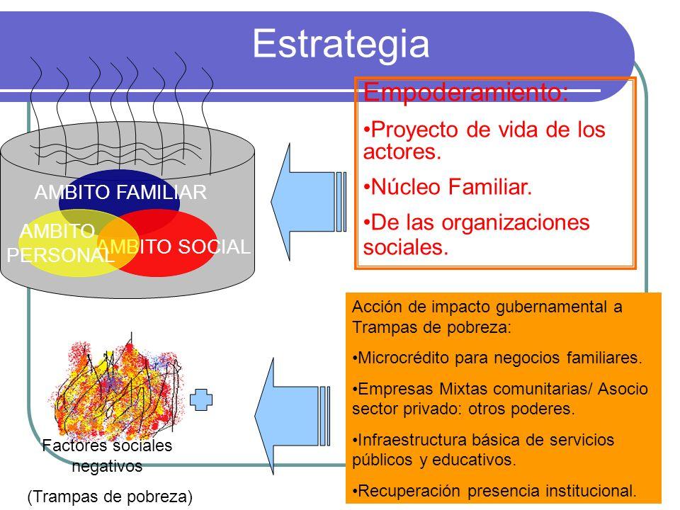 Estrategia Factores sociales negativos (Trampas de pobreza) AMBITO FAMILIAR AMBITO SOCIAL AMBITO PERSONAL Empoderamiento: Proyecto de vida de los acto