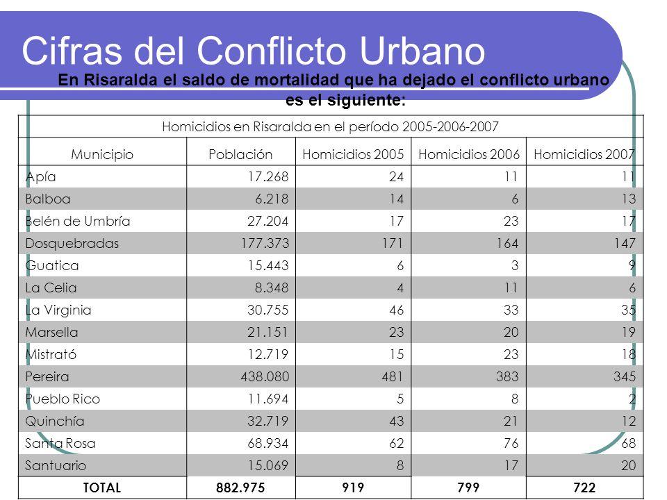 Cifras del Conflicto Urbano En Risaralda el saldo de mortalidad que ha dejado el conflicto urbano es el siguiente: Homicidios en Risaralda en el perío