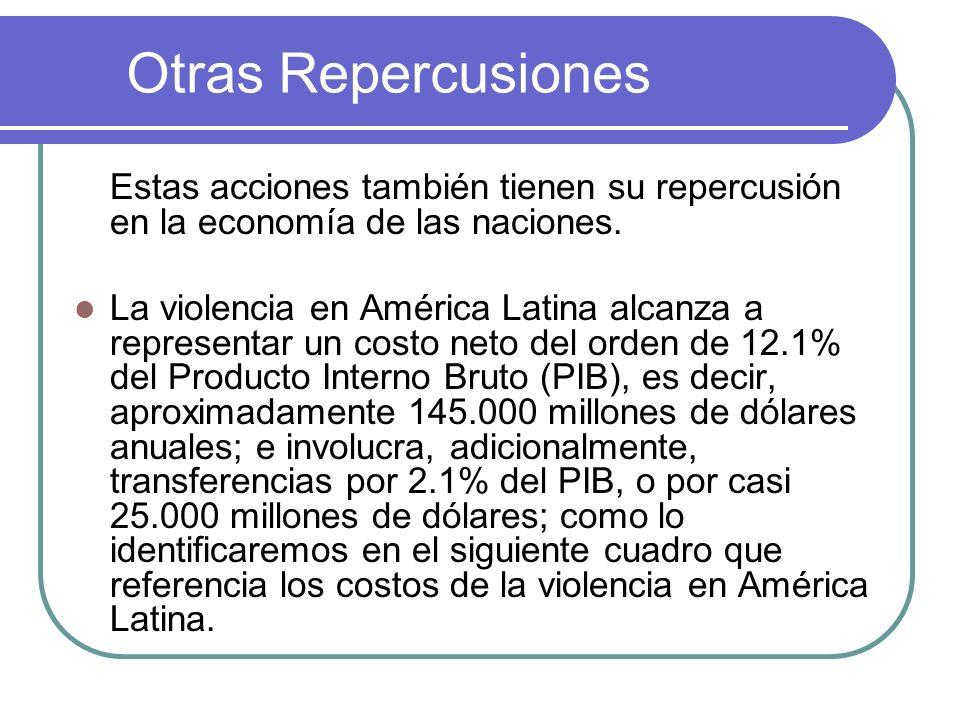 Otras Repercusiones Estas acciones también tienen su repercusión en la economía de las naciones. La violencia en América Latina alcanza a representar