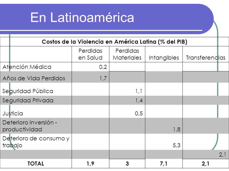 En Latinoamérica Costos de la Violencia en América Latina (% del PIB) Perdidas en Salud Perdidas MaterialesIntangiblesTransferencias Atención Médica0,
