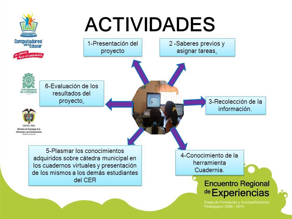 1-Presentación del proyecto 1-Presentación del proyecto 2 -Saberes previos y asignar tareas.. 2 -Saberes previos y asignar tareas.. 3-Recolección de l