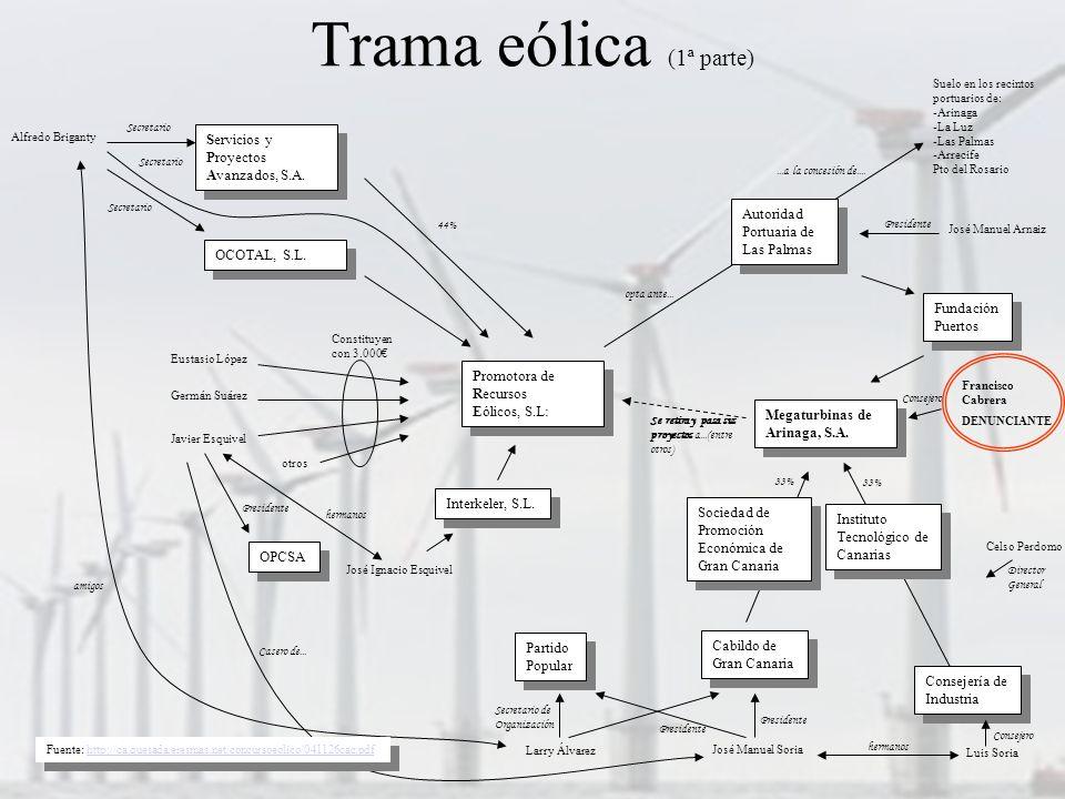 Trama eólica (1ª parte) Promotora de Recursos Eólicos, S.L: Promotora de Recursos Eólicos, S.L: Autoridad Portuaria de Las Palmas Autoridad Portuaria