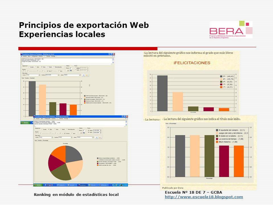 Principios de exportación Web Experiencias locales Escuela Nº 18 DE 7 – GCBA http://www.escuela18.blogspot.com http://www.escuela18.blogspot.com Ranking en módulo de estadísticas local