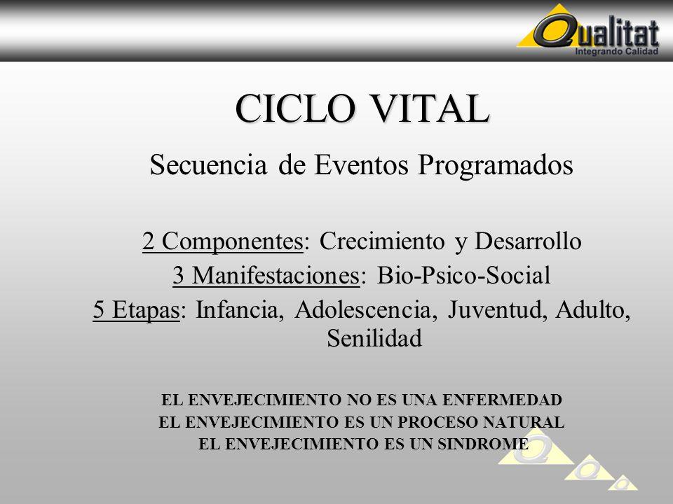 CICLO VITAL CICLO VITAL Secuencia de Eventos Programados 2 Componentes: Crecimiento y Desarrollo 3 Manifestaciones: Bio-Psico-Social 5 Etapas: Infanci