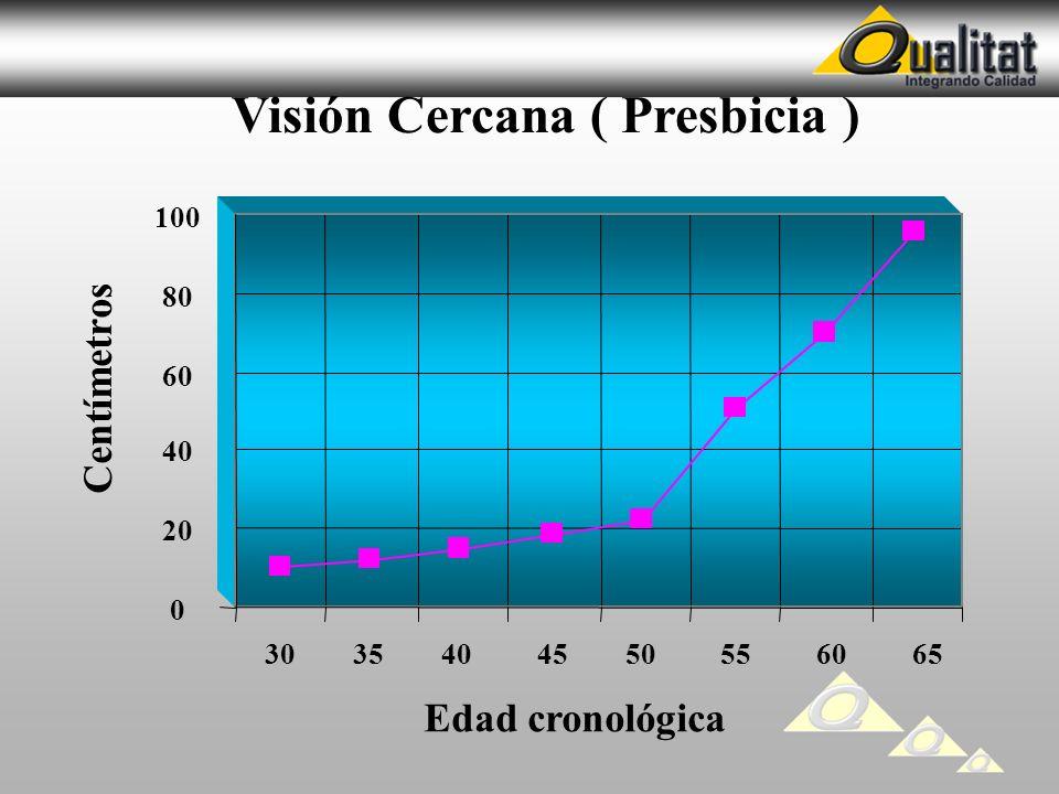0 20 40 60 80 100 30 35 40 45 50 55 60 65 Centímetros Edad cronológica Visión Cercana ( Presbicia )
