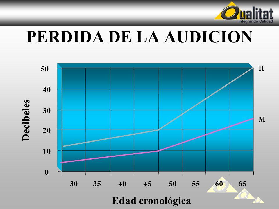 PERDIDA DE LA AUDICION 0 10 20 30 40 50 30 35 40 45 50 55 60 65 Decibeles Edad cronológica H M
