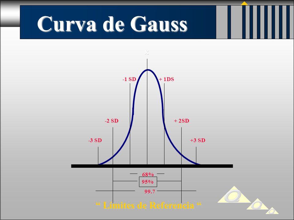 Curva de Gauss X -1 SD + 1DS -2 SD + 2SD -2 SD + 2SD -3 SD +3 SD 68% 95% 99.7 Límites de Referencia Límites de Referencia