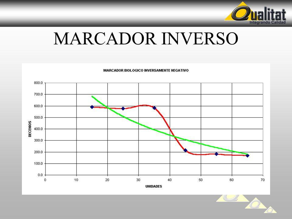 MARCADOR INVERSO