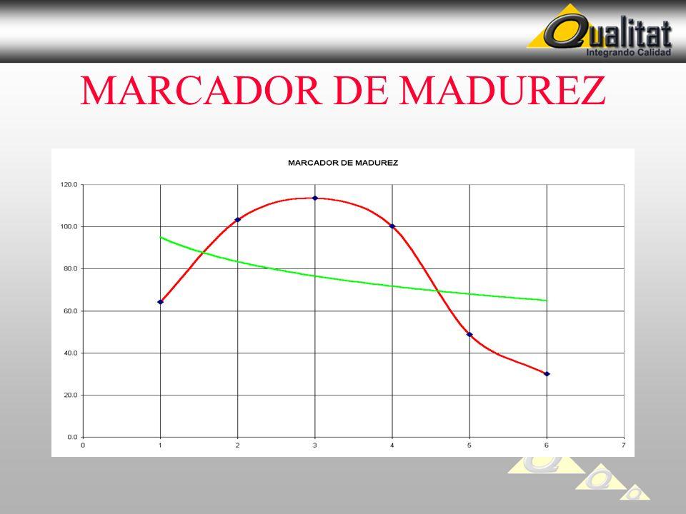 MARCADOR DE MADUREZ