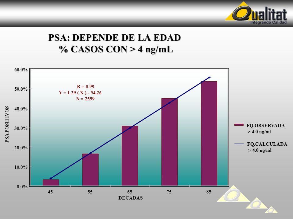PSA: DEPENDE DE LA EDAD % CASOS CON > 4 ng/mL PSA: DEPENDE DE LA EDAD % CASOS CON > 4 ng/mL PSA POSITIVOS 0.0% 10.0% 20.0% 30.0% 40.0% 50.0% 60.0% 455