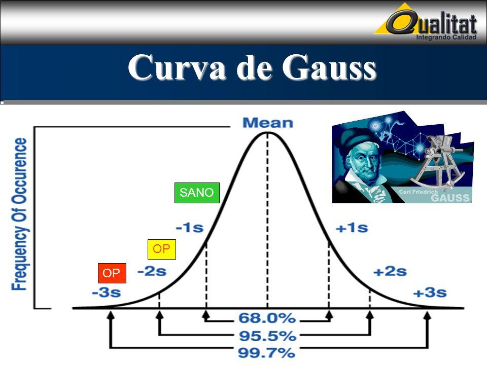 Curva de Gauss SANO OP
