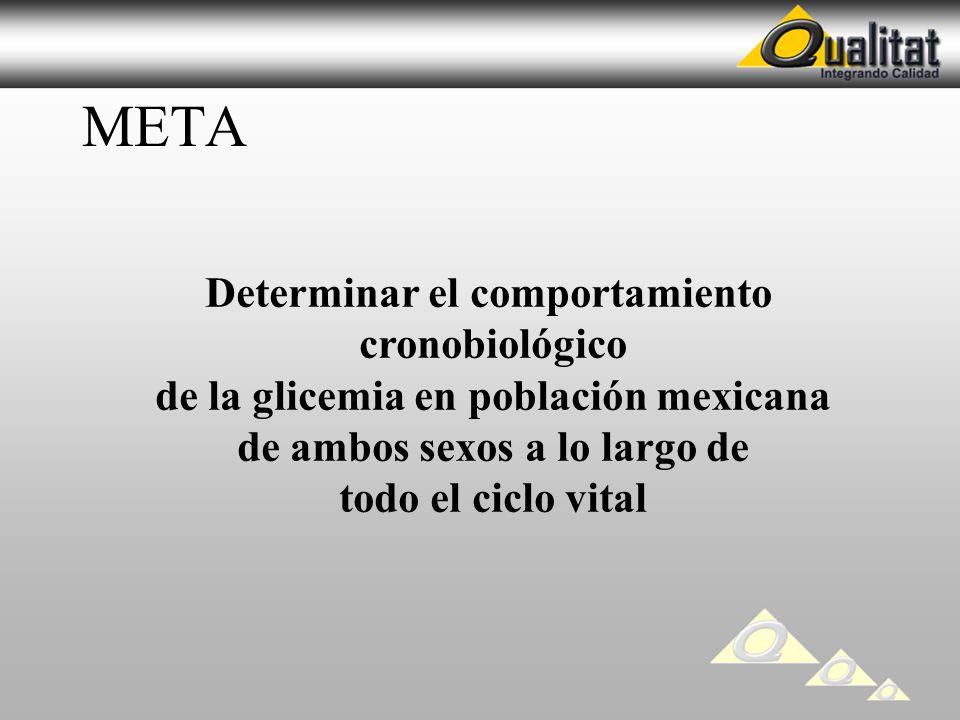 META Determinar el comportamiento cronobiológico de la glicemia en población mexicana de ambos sexos a lo largo de todo el ciclo vital