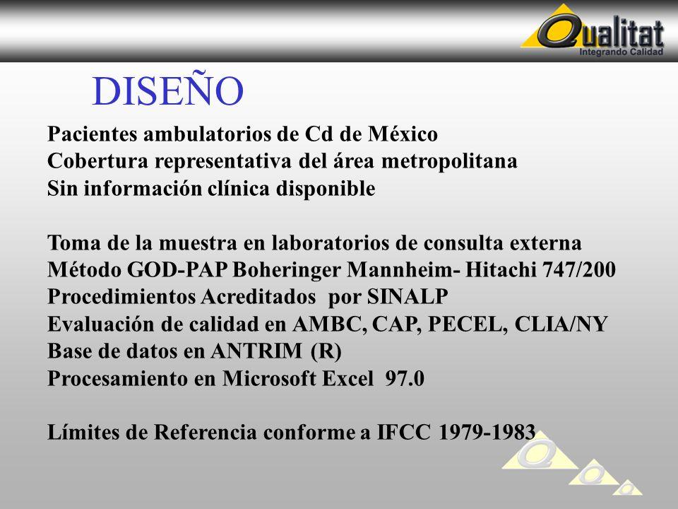 DISEÑO Pacientes ambulatorios de Cd de México Cobertura representativa del área metropolitana Sin información clínica disponible Toma de la muestra en