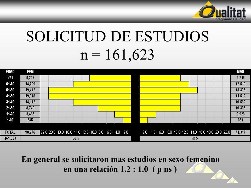 SOLICITUD DE ESTUDIOS n = 161,623 En general se solicitaron mas estudios en sexo femenino en una relación 1.2 : 1.0 ( p ns )