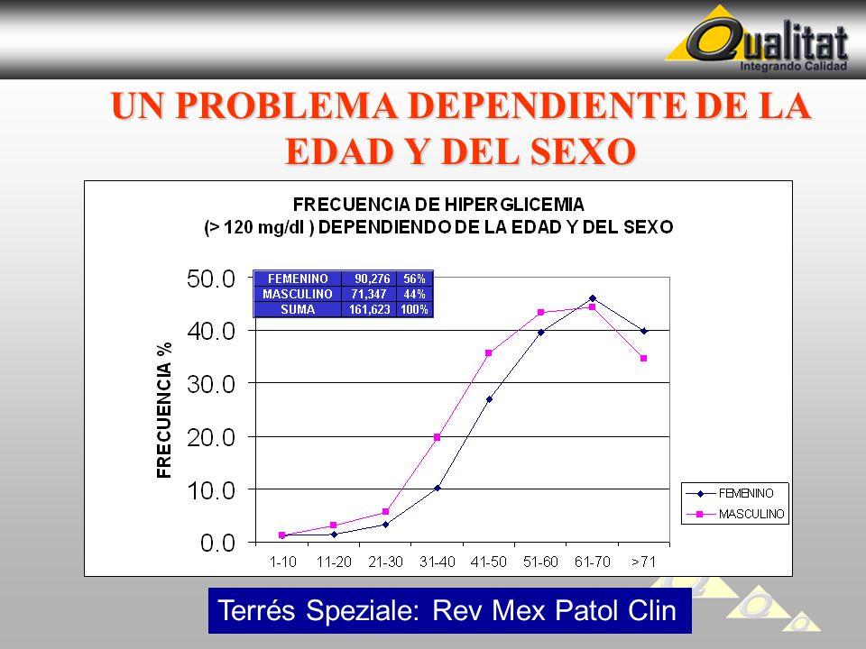 UN PROBLEMA DEPENDIENTE DE LA EDAD Y DEL SEXO Terrés Speziale: Rev Mex Patol Clin