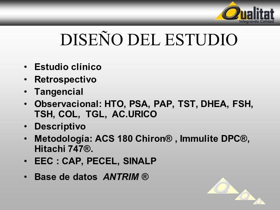 DISEÑO DEL ESTUDIO Estudio clínico Retrospectivo Tangencial Observacional: HTO, PSA, PAP, TST, DHEA, FSH, TSH, COL, TGL, AC.URICO Descriptivo Metodolo