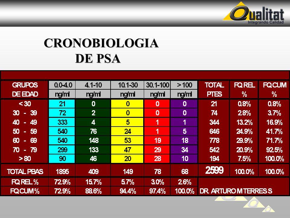 CRONOBIOLOGIA DE PSA CRONOBIOLOGIA DE PSA