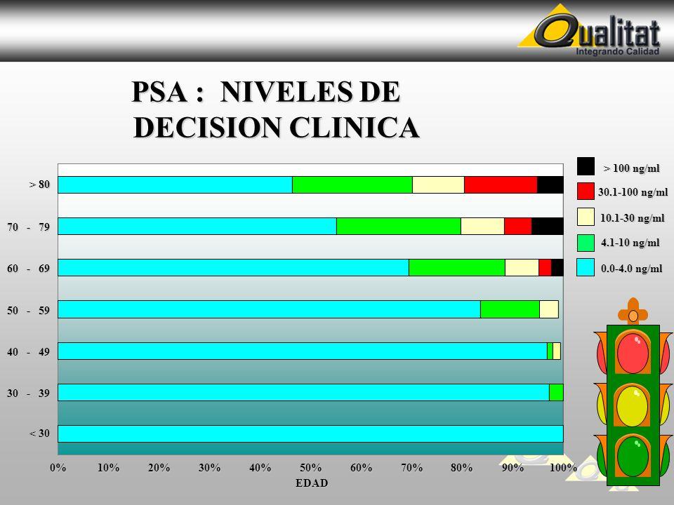 PSA : NIVELES DE DECISION CLINICA PSA : NIVELES DE DECISION CLINICA 0%10%20%30%40%50%60%70%80%90%100% 30 - 39 40 - 49 50 - 59 60 - 69 70 - 79 < 30 > 8