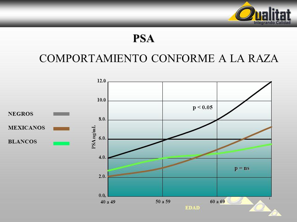 PSA PSA COMPORTAMIENTO CONFORME A LA RAZA NEGROSMEXICANOSBLANCOS EDAD 70 a 79 BLANCOS NEGROS 0.0 2.0 4.0 6.0 8.0 10.012.0 40 a 49 50 a 59 60 a 69 PSA