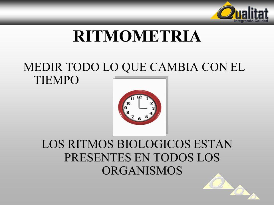 RITMOMETRIA MEDIR TODO LO QUE CAMBIA CON EL TIEMPO LOS RITMOS BIOLOGICOS ESTAN PRESENTES EN TODOS LOS ORGANISMOS