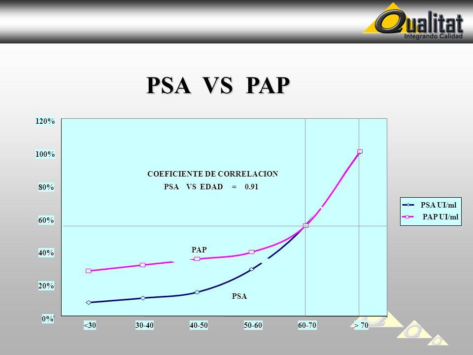 PSA VS PAP 0% 20% 40% 60% 80% 100%120%<3030-4040-5050-6060-70 > 70 PSA UI/ml PAP UI/ml PSA PAP COEFICIENTE DE CORRELACION PSA VS EDAD = 0.91
