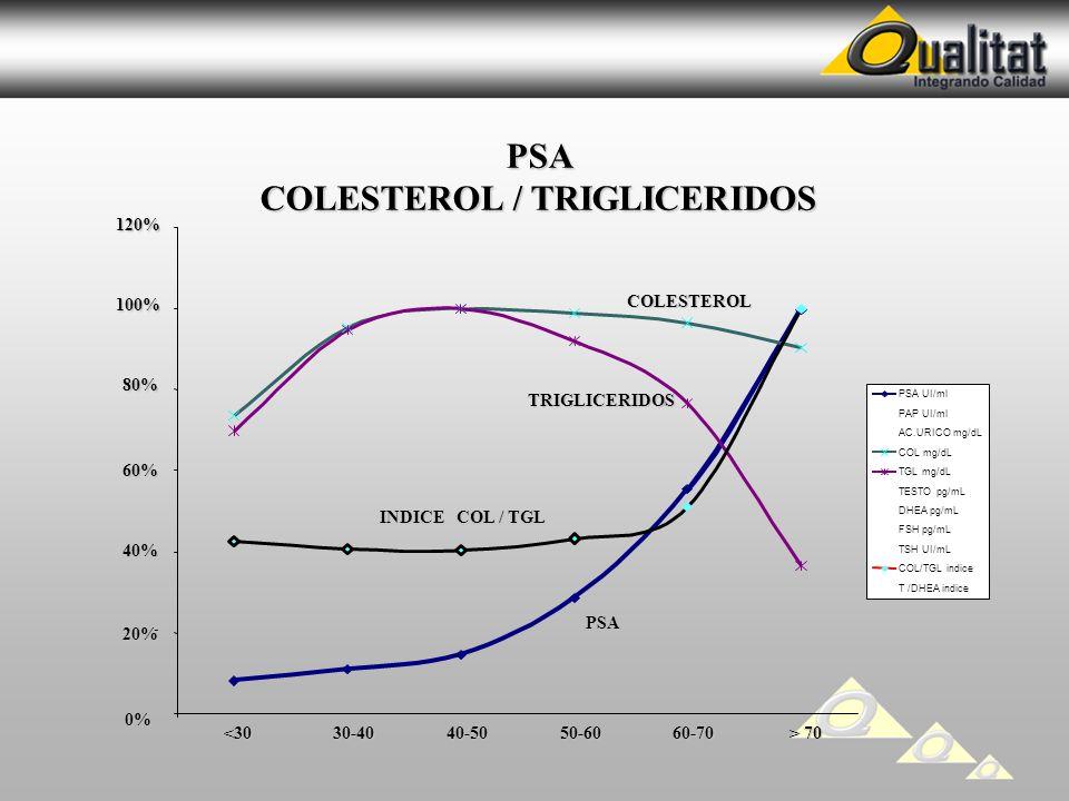 PSA COLESTEROL / TRIGLICERIDOS