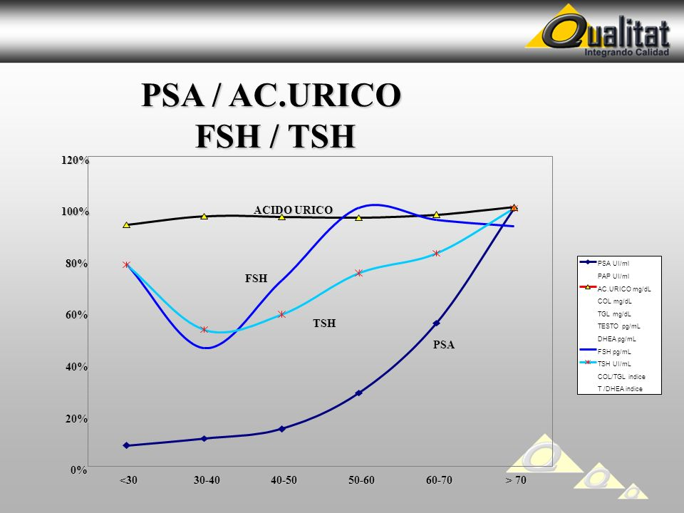 PSA / AC.URICO PSA / AC.URICO FSH / TSH FSH / TSH 0% 20% 40% 60% 80% 100% 120% <3030-4040-5050-6060-70 > 70 PSA UI/ml PAP UI/ml AC.URICO mg/dL COL mg/