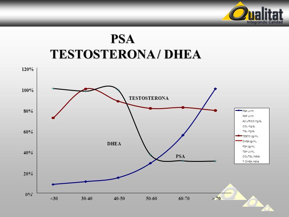 0% 20% 40% 60% 80% 100% 120% <3030-4040-5050-6060-70 > 70 PSA UI/ml PAP UI/ml AC.URICO mg/dL COL mg/dL TGL mg/dL TESTO pg/mL DHEA pg/mL FSH pg/mL TSH