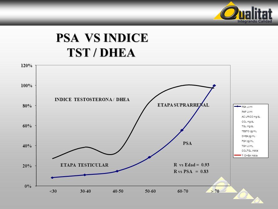 PSA VS INDICE TST / DHEA 0% 20% 40% 60% 80% 100% 120% <3030-4040-5050-6060-70 > 70 PSA UI/ml PAP UI/ml AC.URICO mg/dL COL mg/dL TGL mg/dL TESTO pg/mL