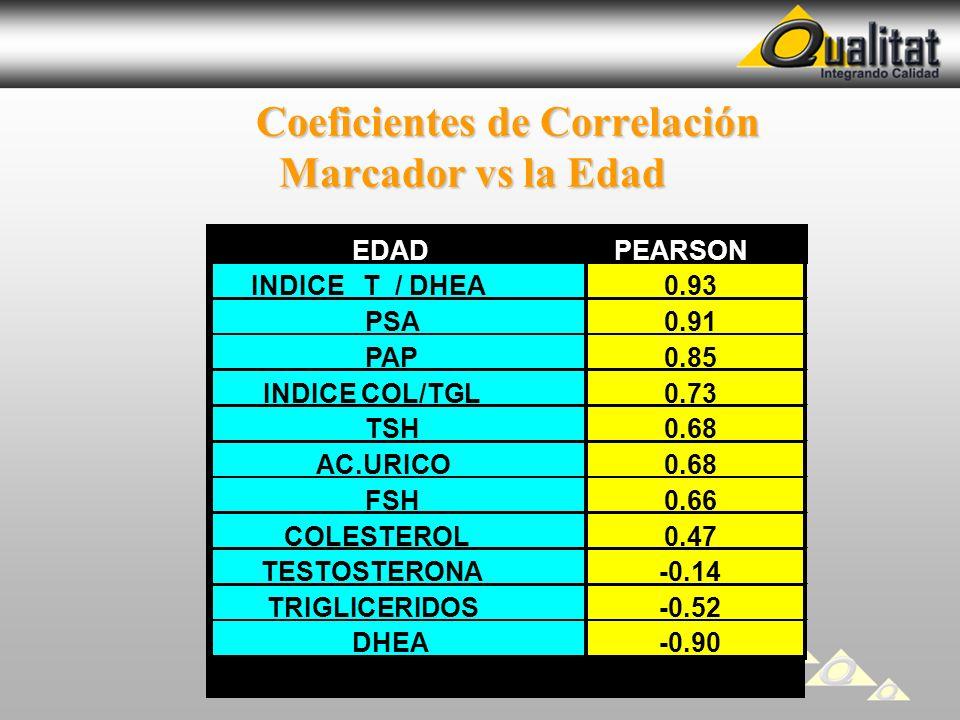 Coeficientes de Correlación Marcador vs la Edad Coeficientes de Correlación Marcador vs la Edad EDADPEARSON INDICE T / DHEA0.93 PSA0.91 PAP0.85 INDICE