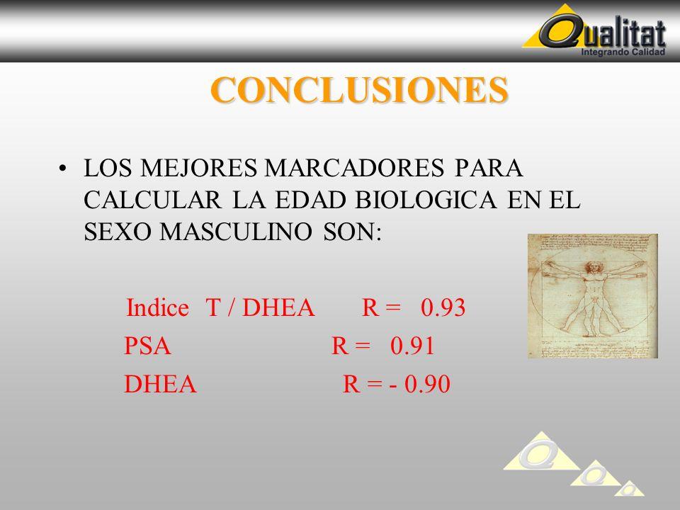 CONCLUSIONES CONCLUSIONES LOS MEJORES MARCADORES PARA CALCULAR LA EDAD BIOLOGICA EN EL SEXO MASCULINO SON: Indice T / DHEA R = 0.93 PSA R = 0.91 DHEA