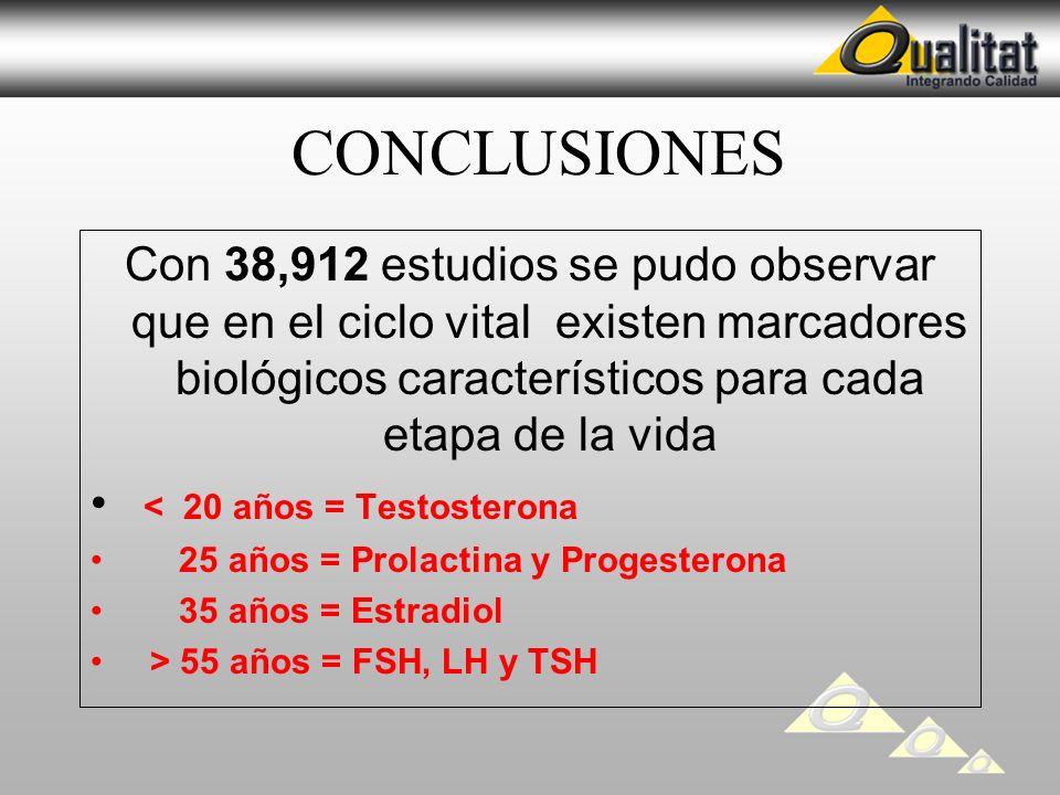CONCLUSIONES Con 38,912 estudios se pudo observar que en el ciclo vital existen marcadores biológicos característicos para cada etapa de la vida < 20