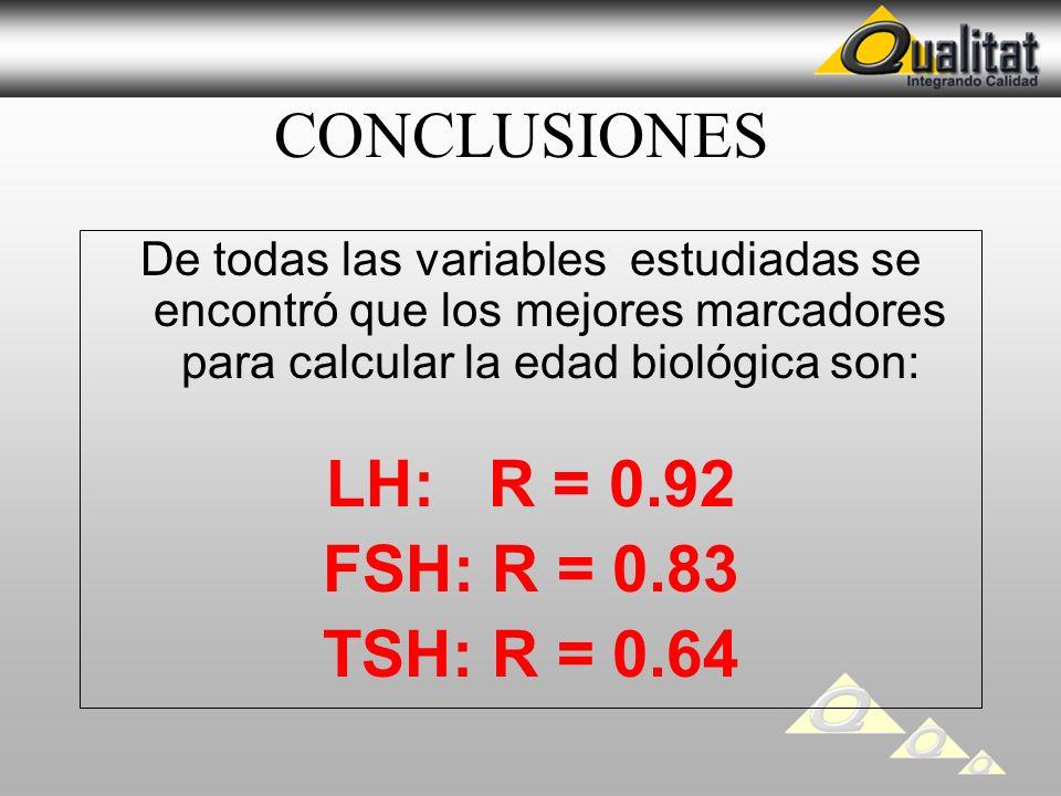 CONCLUSIONES De todas las variables estudiadas se encontró que los mejores marcadores para calcular la edad biológica son: LH: R = 0.92 FSH: R = 0.83