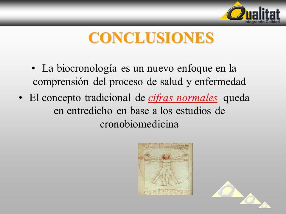 CONCLUSIONES CONCLUSIONES La biocronología es un nuevo enfoque en la comprensión del proceso de salud y enfermedad El concepto tradicional de cifras n