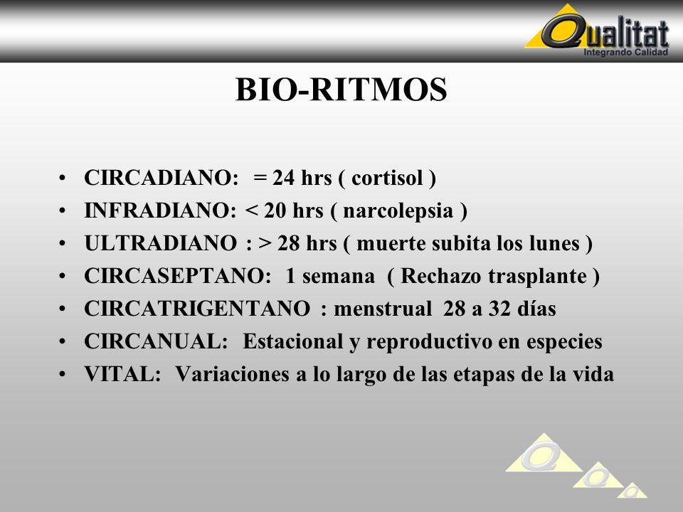BIO-RITMOS CIRCADIANO: = 24 hrs ( cortisol ) INFRADIANO: < 20 hrs ( narcolepsia ) ULTRADIANO : > 28 hrs ( muerte subita los lunes ) CIRCASEPTANO: 1 se