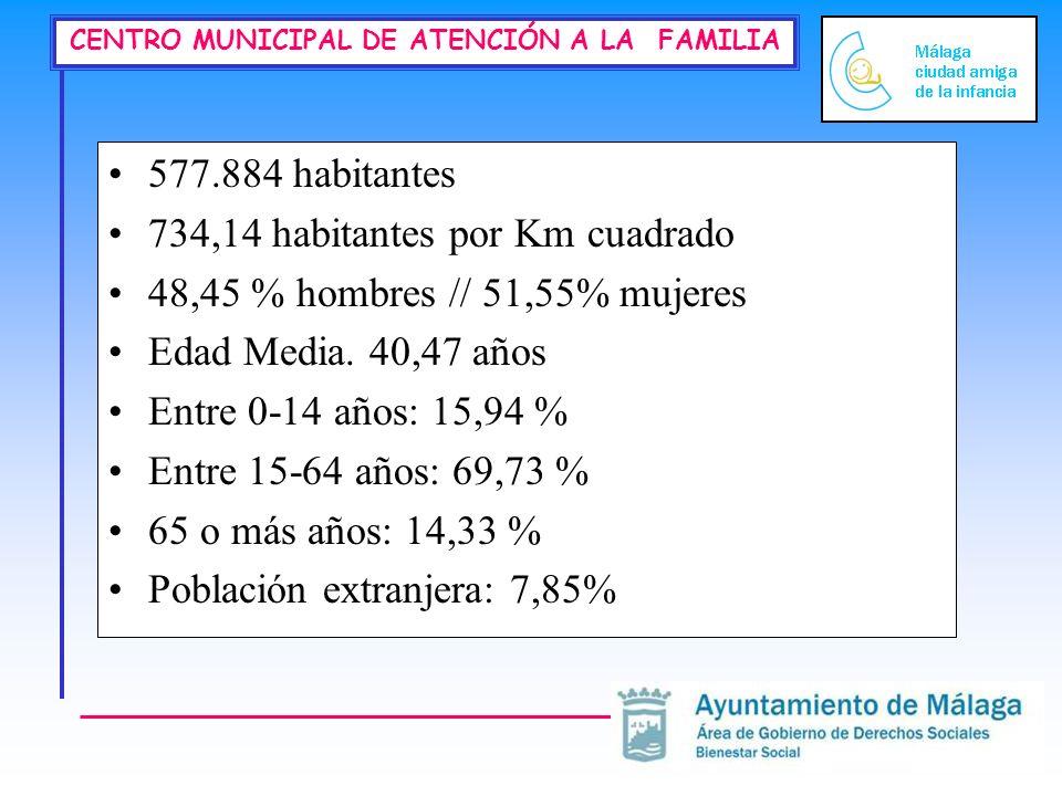 CENTRO MUNICIPAL DE ATENCIÓN A LA FAMILIA 577.884 habitantes 734,14 habitantes por Km cuadrado 48,45 % hombres // 51,55% mujeres Edad Media. 40,47 año