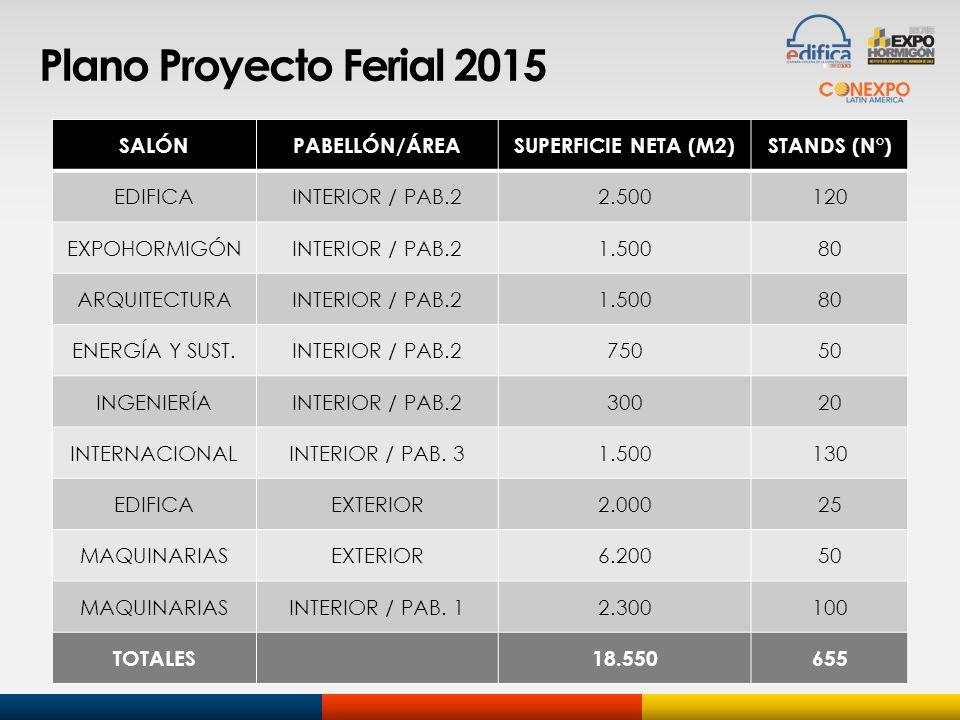 Plano Proyecto Ferial 2015 SALÓNPABELLÓN/ÁREASUPERFICIE NETA (M2)STANDS (N°) EDIFICAINTERIOR / PAB.22.500120 EXPOHORMIGÓNINTERIOR / PAB.21.50080 ARQUI