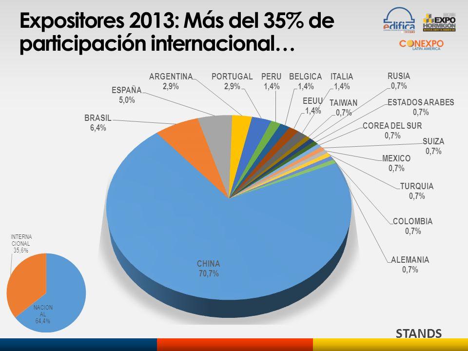 Expositores 2013: Más del 35% de participación internacional…