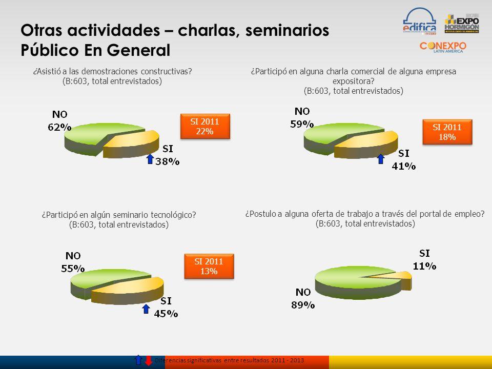 Otras actividades – charlas, seminarios Público En General Diferencias significativas entre resultados 2011 - 2013 ¿Asistió a las demostraciones const