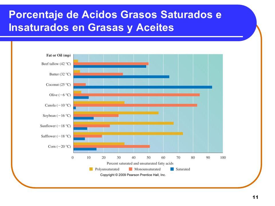 11 Porcentaje de Acidos Grasos Saturados e Insaturados en Grasas y Aceites