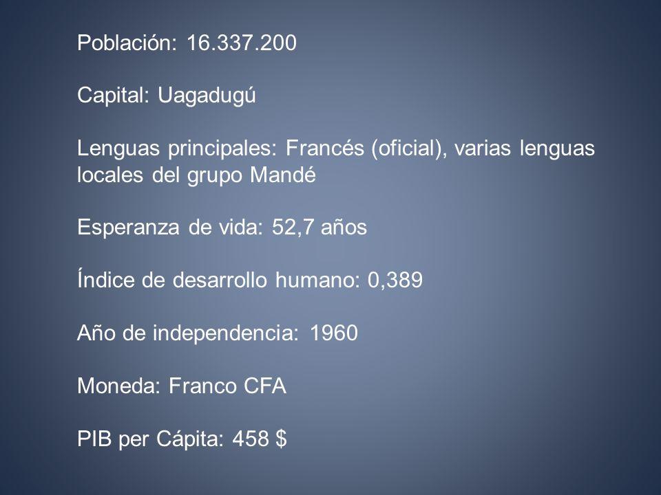 Población: 16.337.200 Capital: Uagadugú Lenguas principales: Francés (oficial), varias lenguas locales del grupo Mandé Esperanza de vida: 52,7 años Índice de desarrollo humano: 0,389 Año de independencia: 1960 Moneda: Franco CFA PIB per Cápita: 458 $